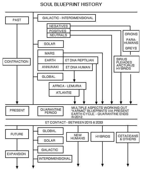 Soul Blueprint History